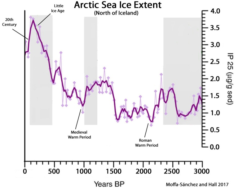 Arctic-Sea-Ice-Extent-North-of-Iceland-3000-Years-Moffa-Sánchez-and-Hall-2017