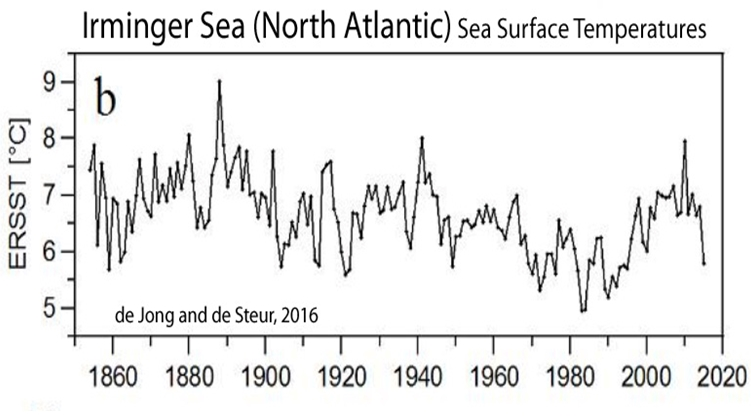 Holocene-Cooling-Irminger-Sea-North-Atlantic-de-Jong-16
